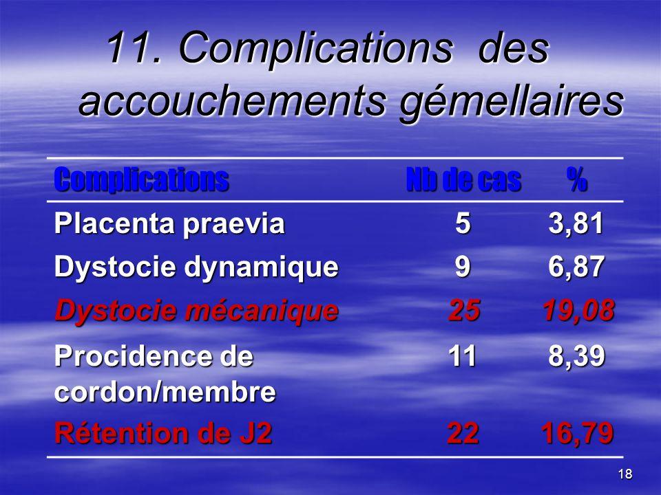 11. Complications des accouchements gémellaires
