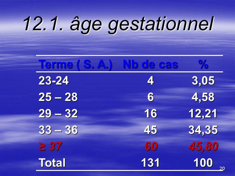 12.1. âge gestationnel Terme ( S. A.) Nb de cas % 23-24 4 3,05 25 – 28