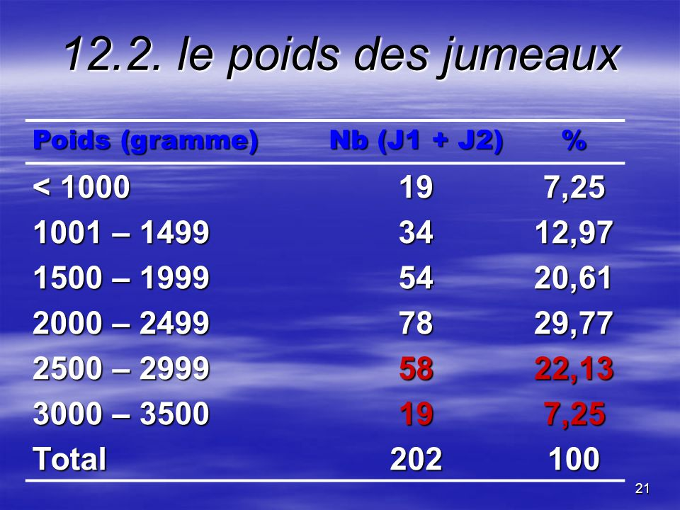 12.2. le poids des jumeaux < 1000 19 7,25 1001 – 1499 34 12,97