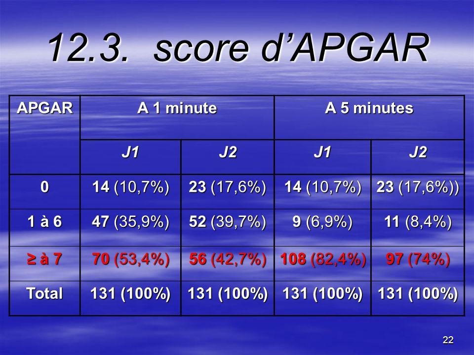 12.3. score d'APGAR APGAR A 1 minute A 5 minutes J1 J2 14 (10,7%)