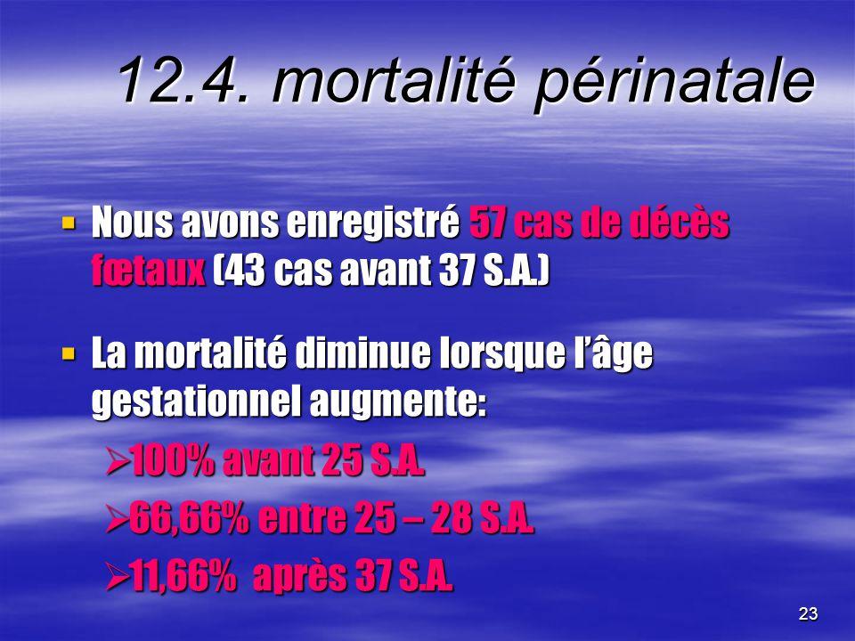 12.4. mortalité périnatale Nous avons enregistré 57 cas de décès fœtaux (43 cas avant 37 S.A.)