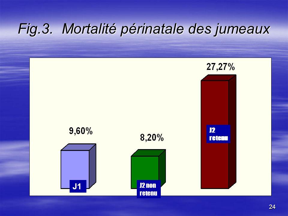 Fig.3. Mortalité périnatale des jumeaux