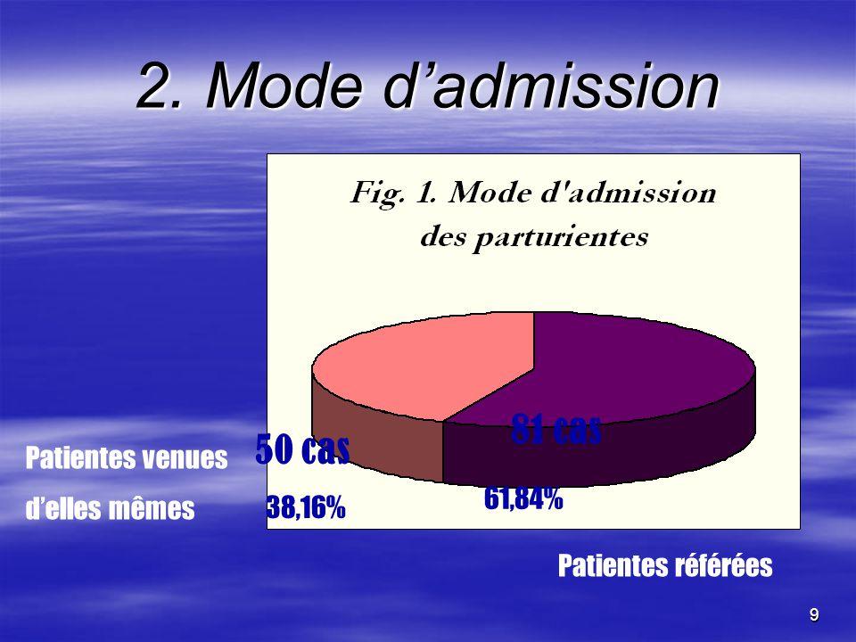 2. Mode d'admission 81 cas 50 cas Patientes venues d'elles mêmes