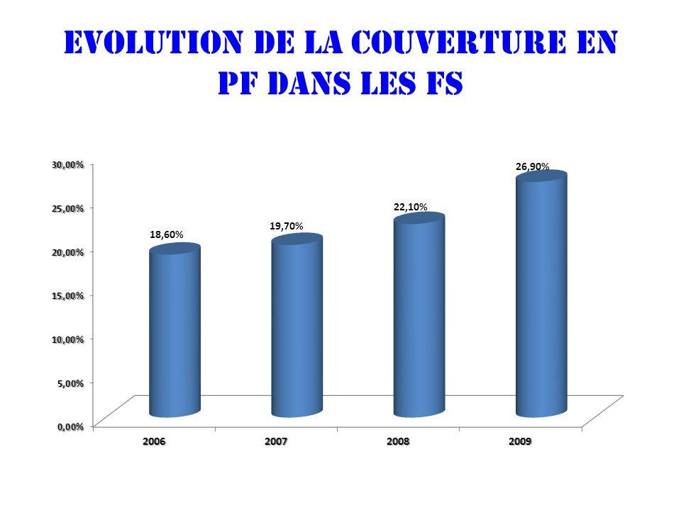 Evolution de la couverture en PF dans les fs