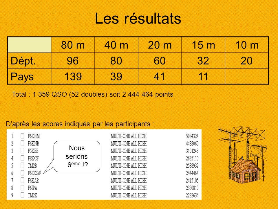 Les résultats 80 m 40 m 20 m 15 m 10 m Dépt. 96 80 60 32 20 Pays 139