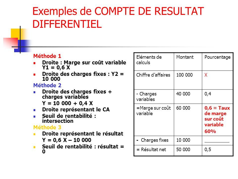 Exemples de COMPTE DE RESULTAT DIFFERENTIEL