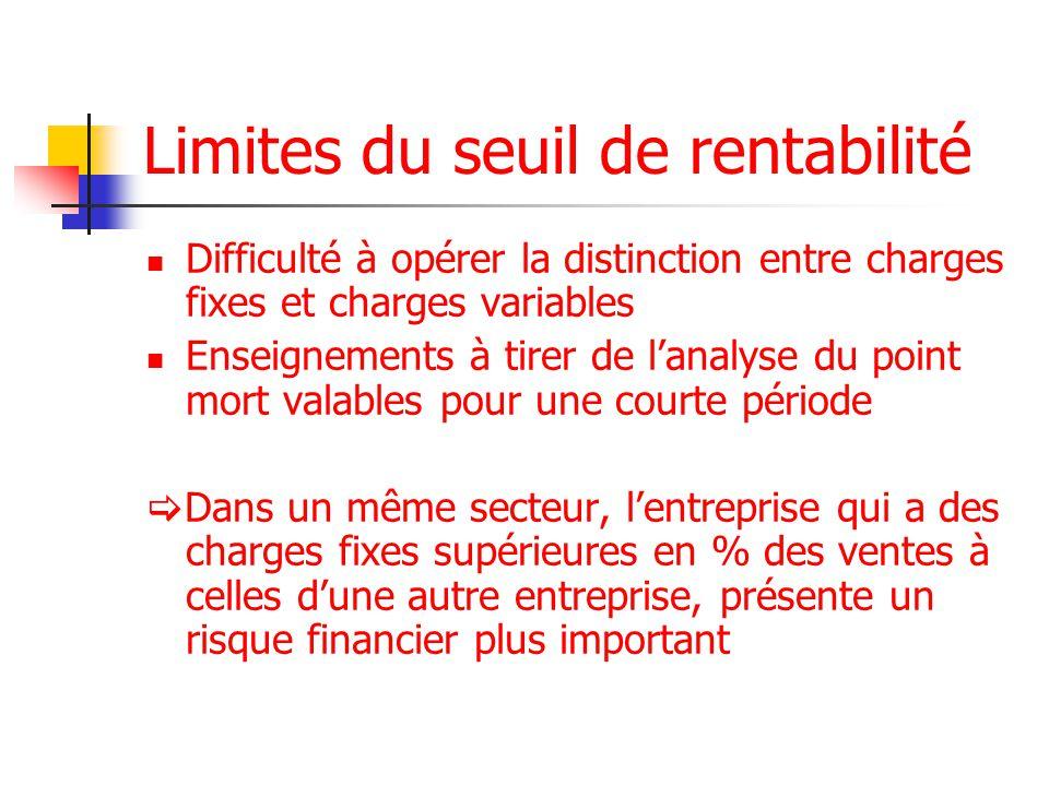 Limites du seuil de rentabilité