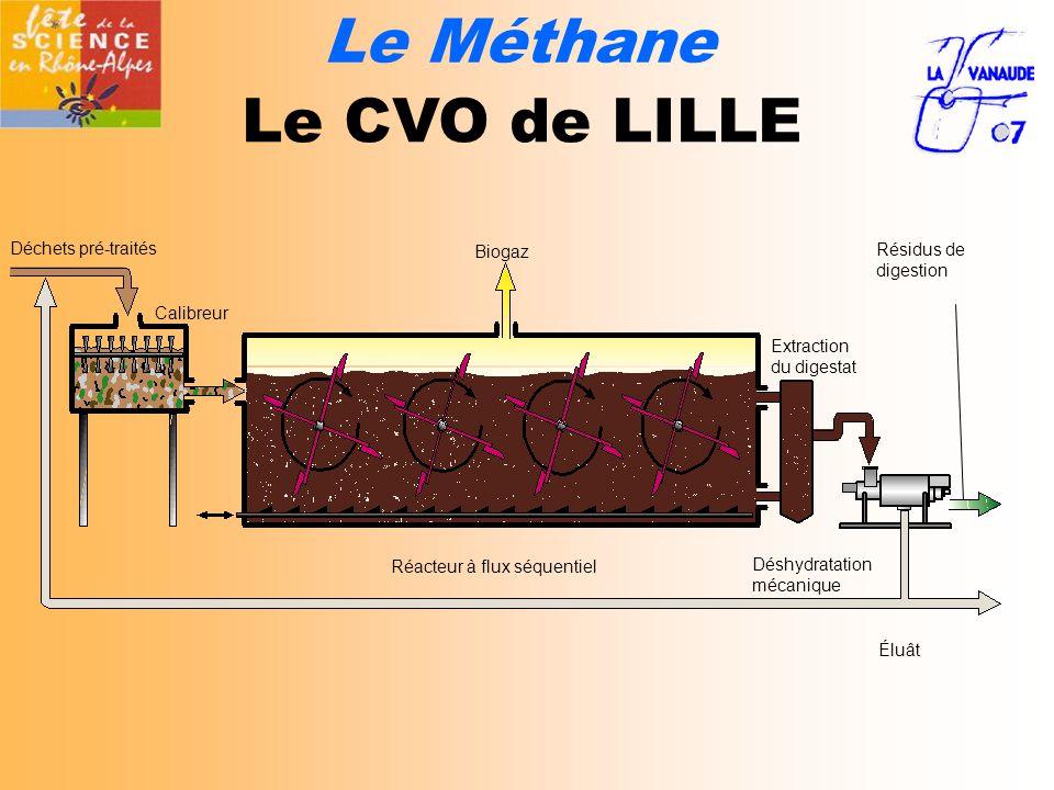 Le Méthane Le CVO de LILLE Déchets pré-traités Biogaz