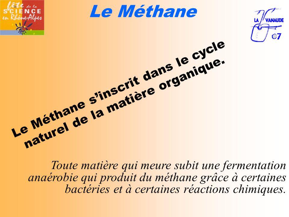 Le Méthane s'inscrit dans le cycle naturel de la matière organique.