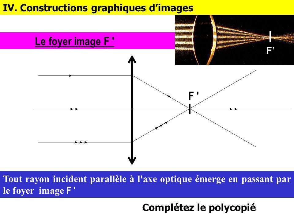 Le foyer image F F IV. Constructions graphiques d'images F'