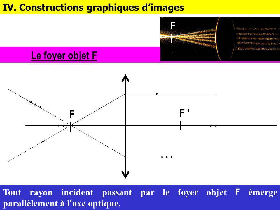 F Le foyer objet F F F IV. Constructions graphiques d'images
