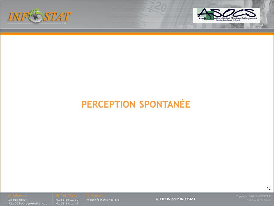 PERCEPTION SPONTANÉE