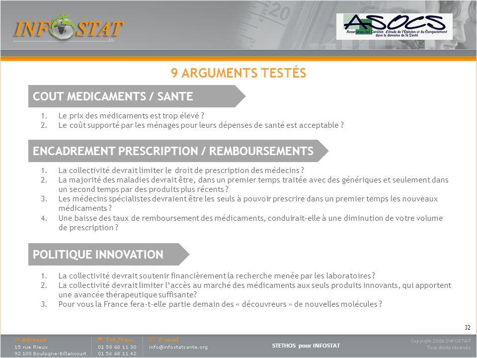 9 ARGUMENTS TESTÉS COUT MEDICAMENTS / SANTE