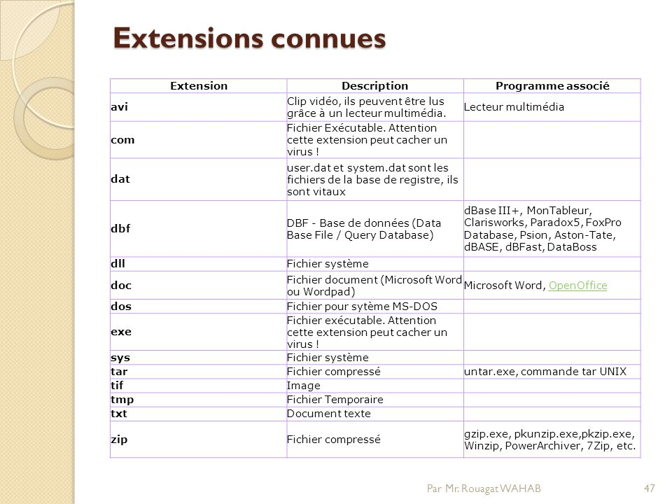 Extensions connues Par Mr. Rouagat WAHAB Extension Description