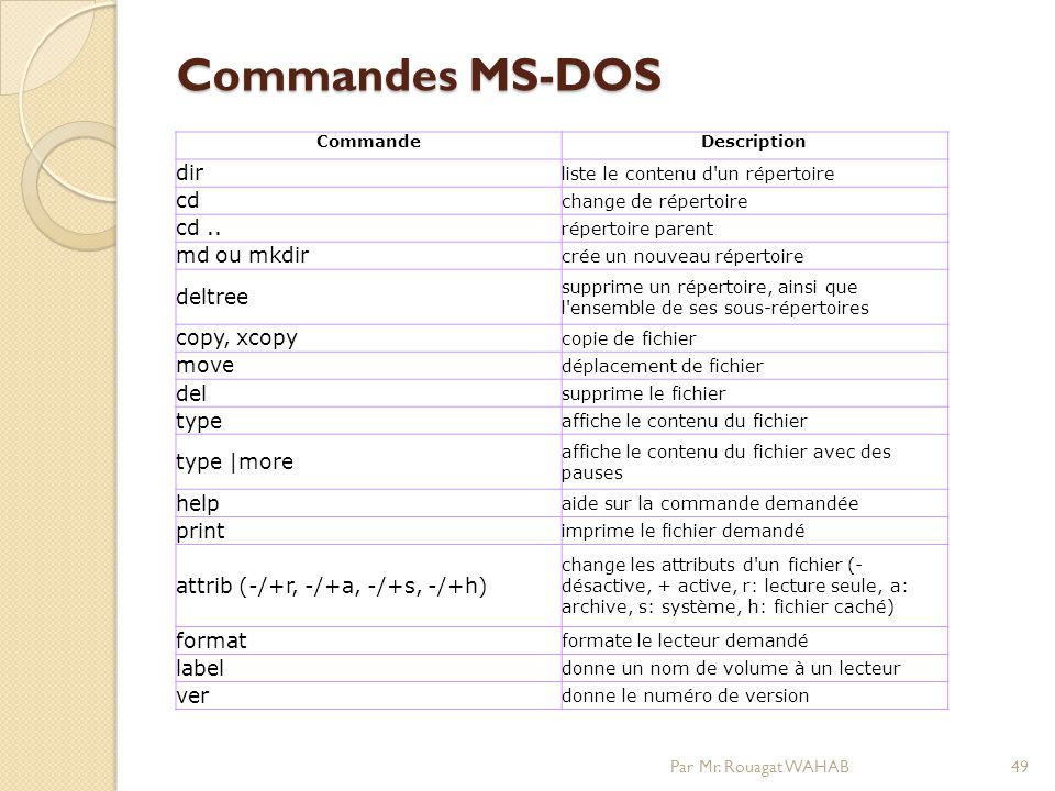 Commandes MS-DOS dir cd cd .. md ou mkdir deltree copy, xcopy move del