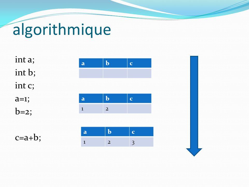 algorithmique int a; int b; int c; a=1; b=2; c=a+b; a b c a b c 1 2 a