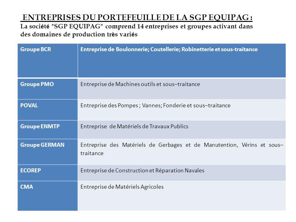 ENTREPRISES DU PORTEFEUILLE DE LA SGP EQUIPAG :