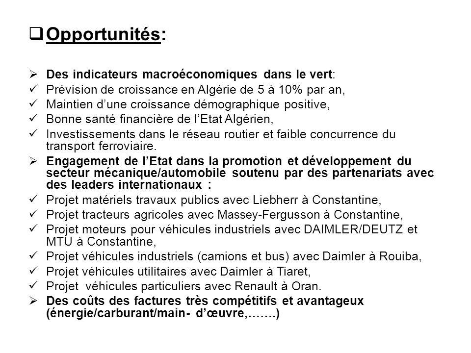 Opportunités: Des indicateurs macroéconomiques dans le vert: