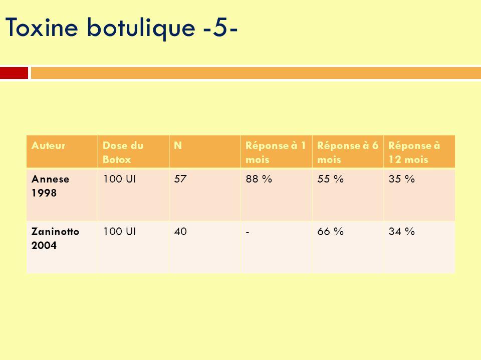 Toxine botulique -5- Auteur Dose du Botox N Réponse à 1 mois