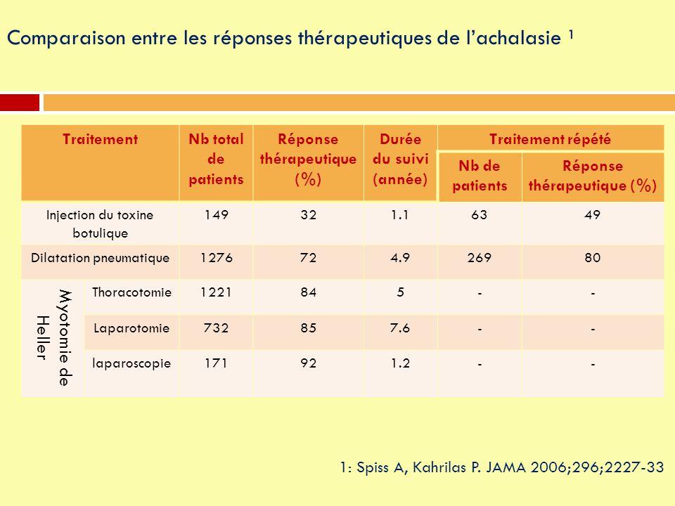 Comparaison entre les réponses thérapeutiques de l'achalasie ¹