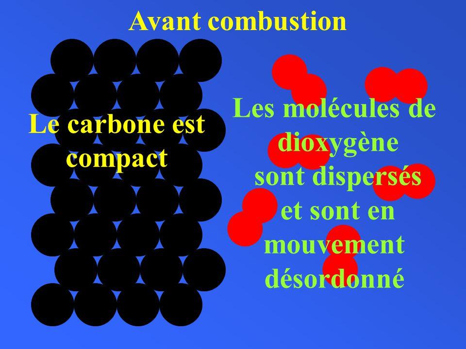 Avant combustion Les molécules de. dioxygène. sont dispersés. et sont en. mouvement. désordonné.