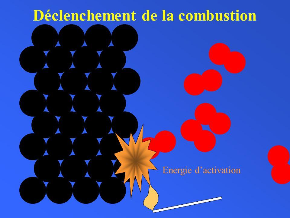 Déclenchement de la combustion