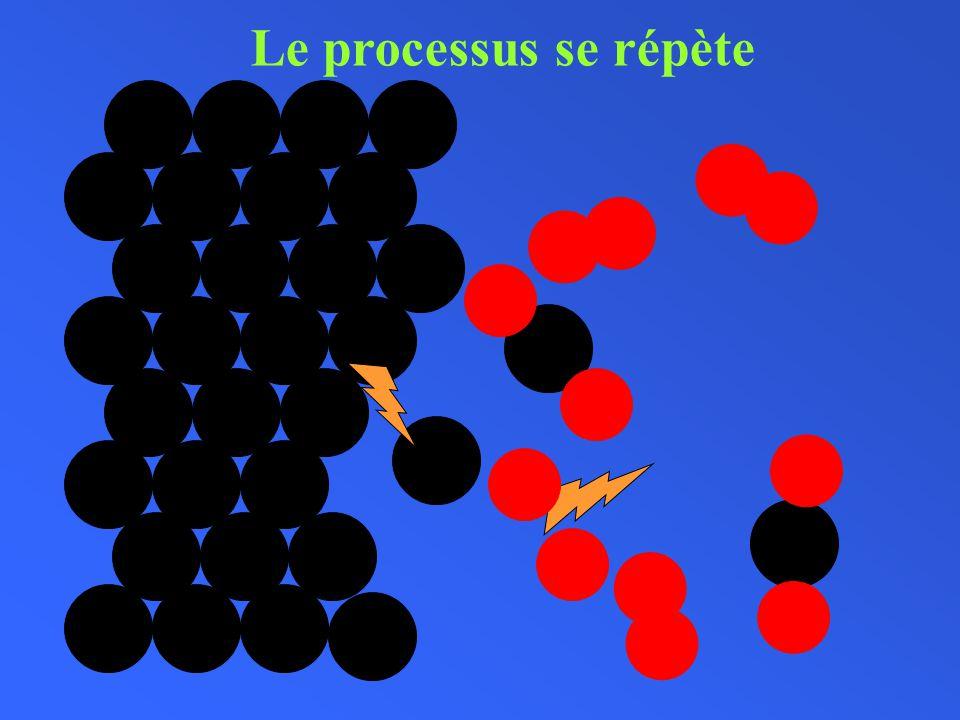 Le processus se répète Carbone