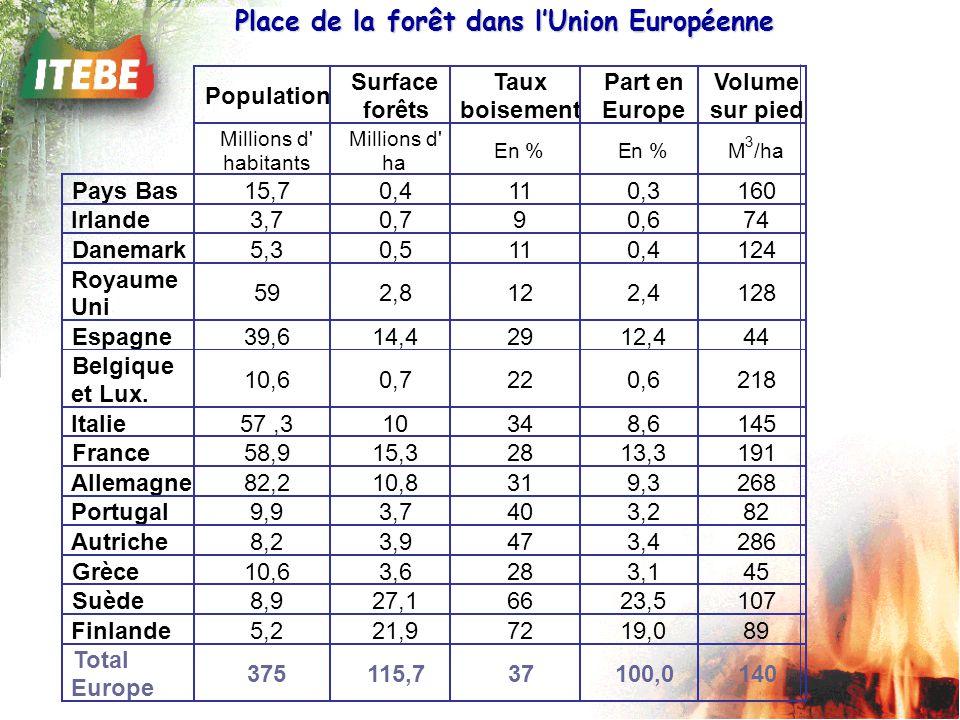 Place de la forêt dans l'Union Européenne