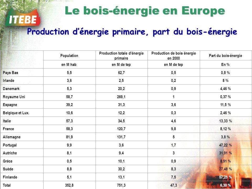 Le bois-énergie en Europe