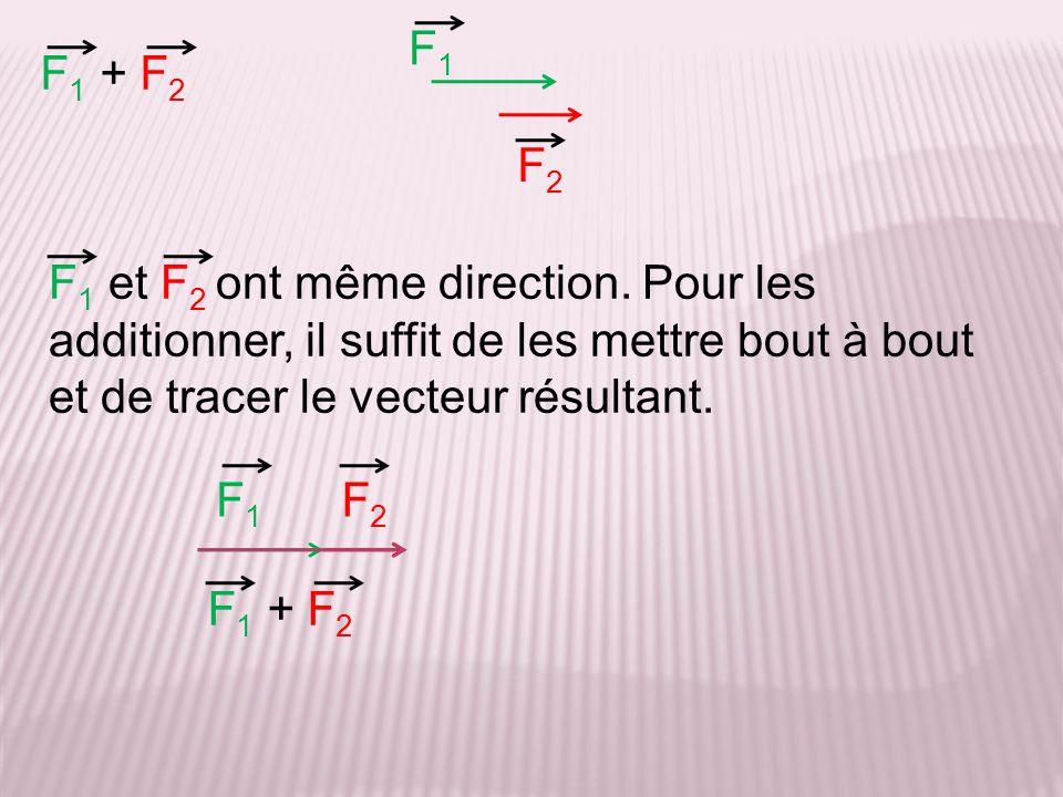 F1 F1 + F2. F2. F1 et F2 ont même direction. Pour les additionner, il suffit de les mettre bout à bout et de tracer le vecteur résultant.
