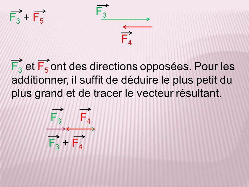 F3 F3 + F5. F4.
