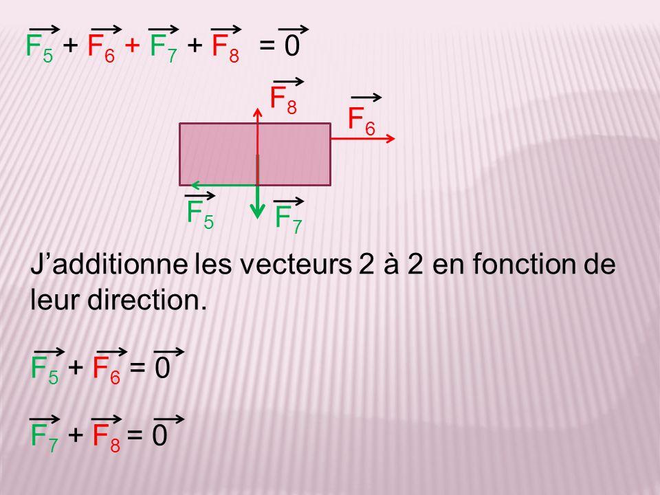 F5 + F6 + F7 + F8 = 0. F8. F6. F5. F7. J'additionne les vecteurs 2 à 2 en fonction de leur direction.