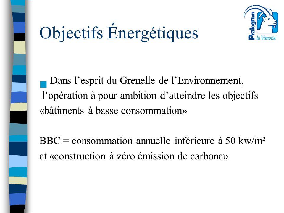 Objectifs Énergétiques