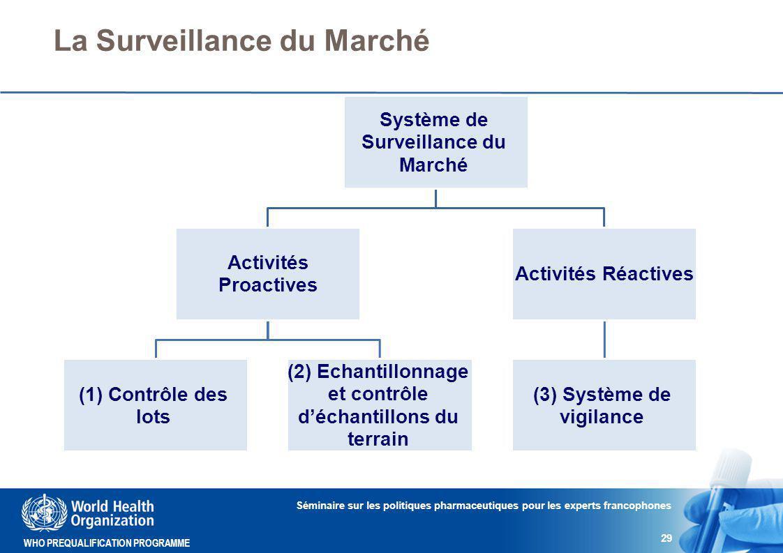 La Surveillance du Marché