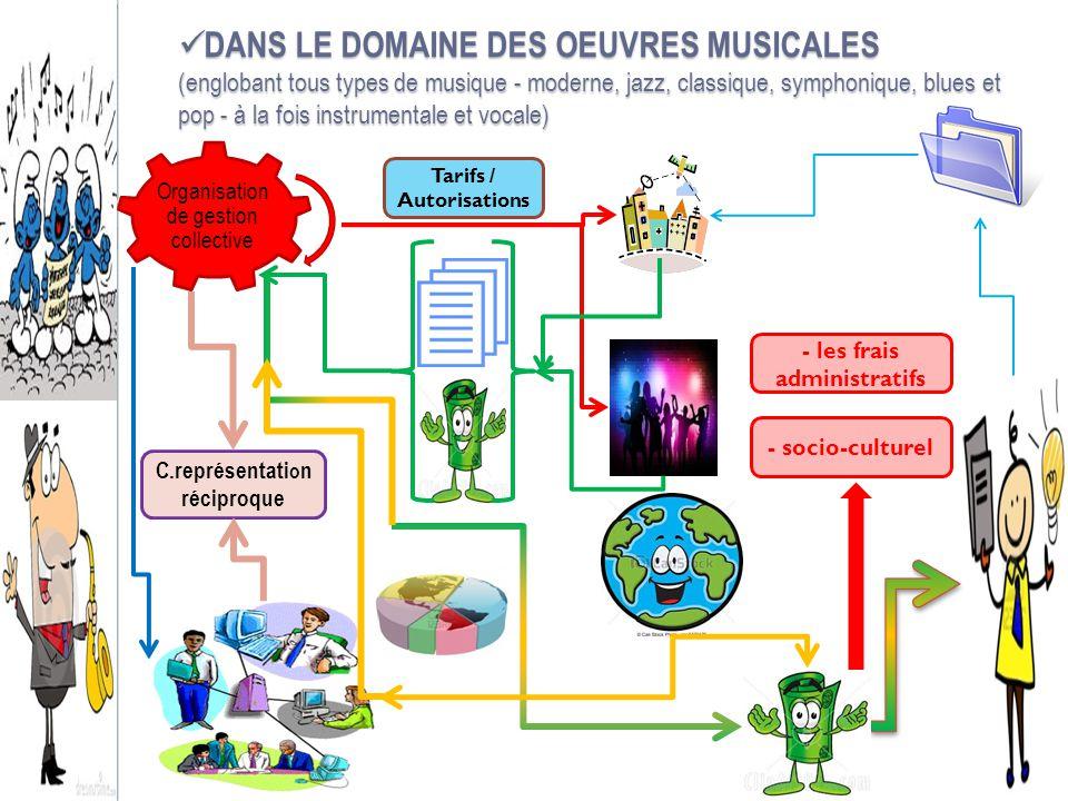 DANS LE DOMAINE DES OEUVRES MUSICALES (englobant tous types de musique - moderne, jazz, classique, symphonique, blues et pop - à la fois instrumentale et vocale)