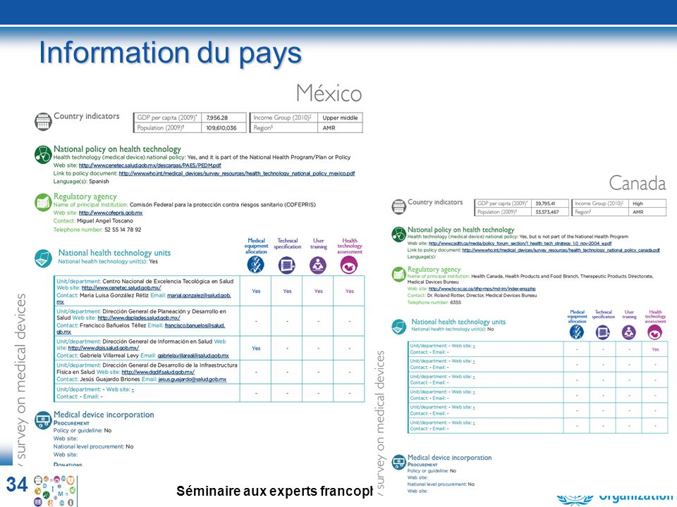 Information du pays