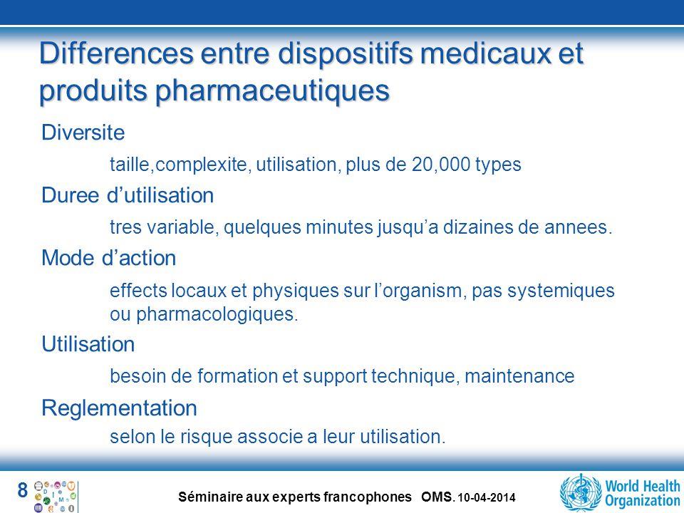Differences entre dispositifs medicaux et produits pharmaceutiques