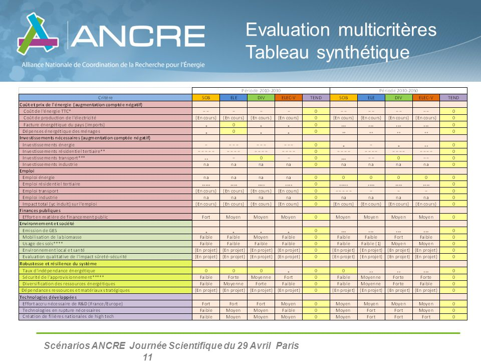 Evaluation multicritères