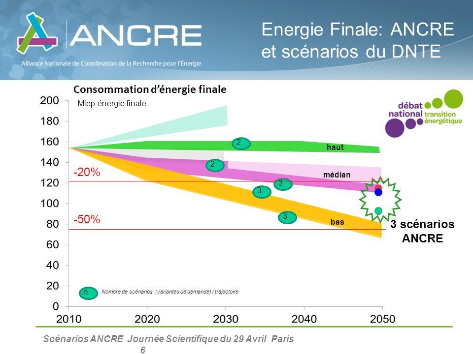 Energie Finale: ANCRE et scénarios du DNTE