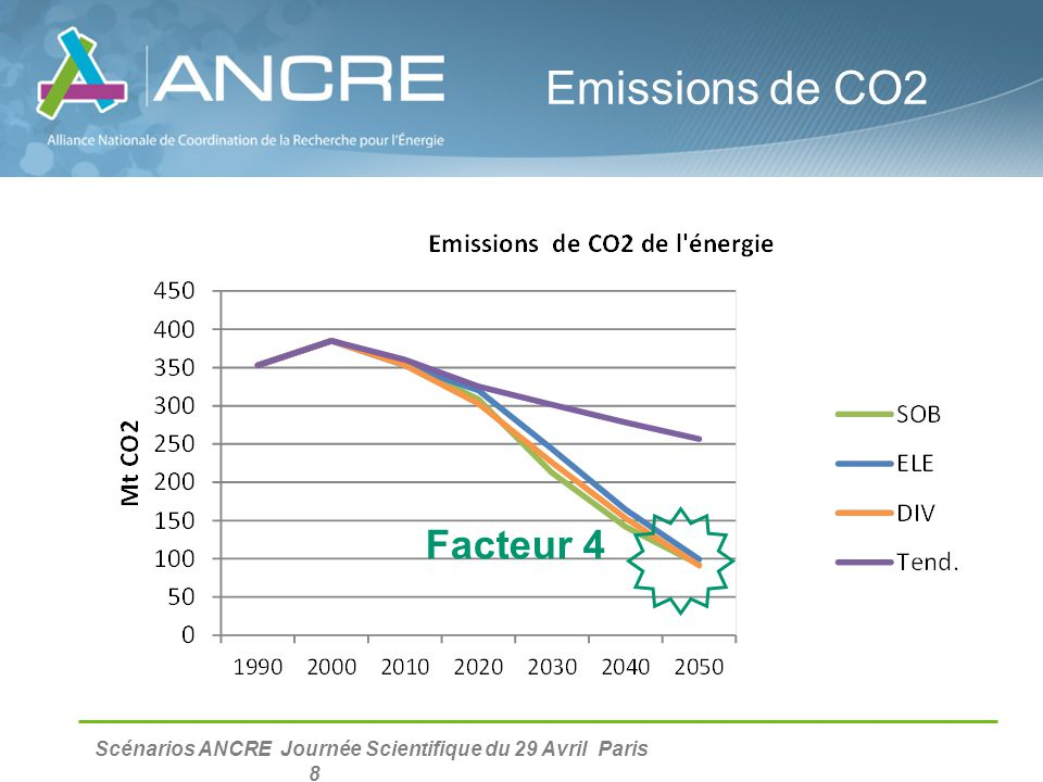 Emissions de CO2 Facteur 4