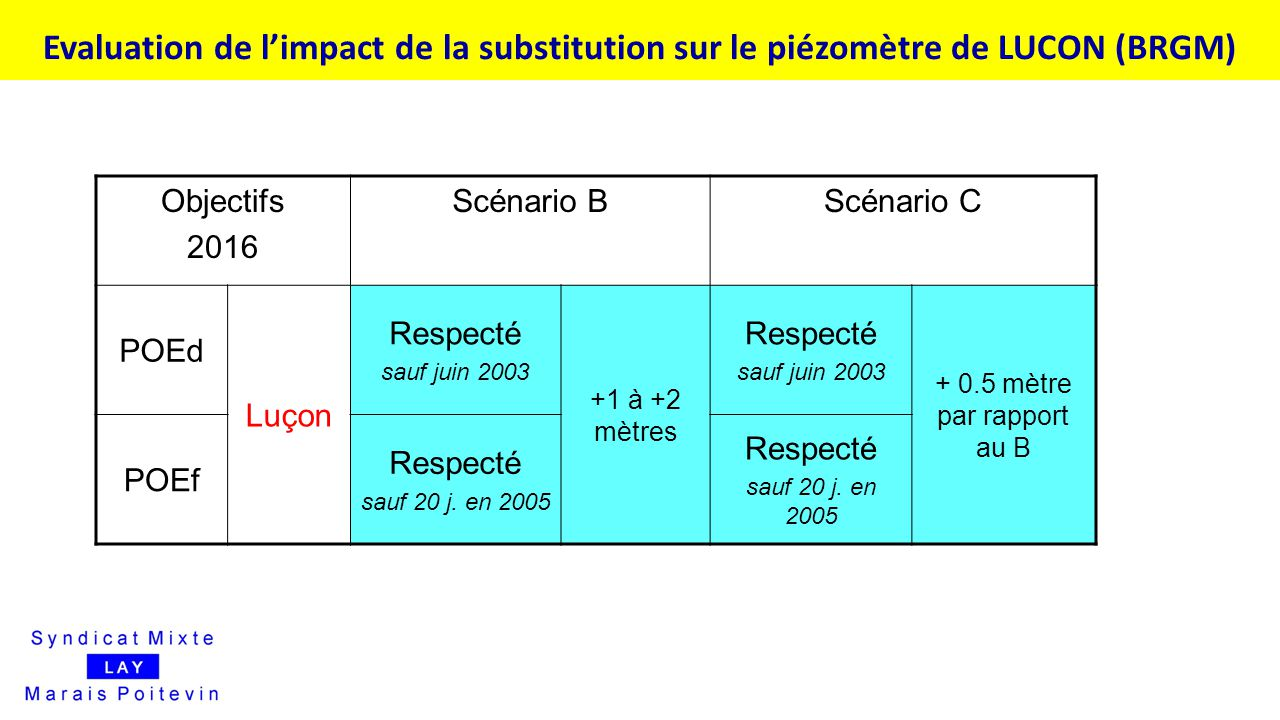Evaluation de l'impact de la substitution sur le piézomètre de LUCON (BRGM)