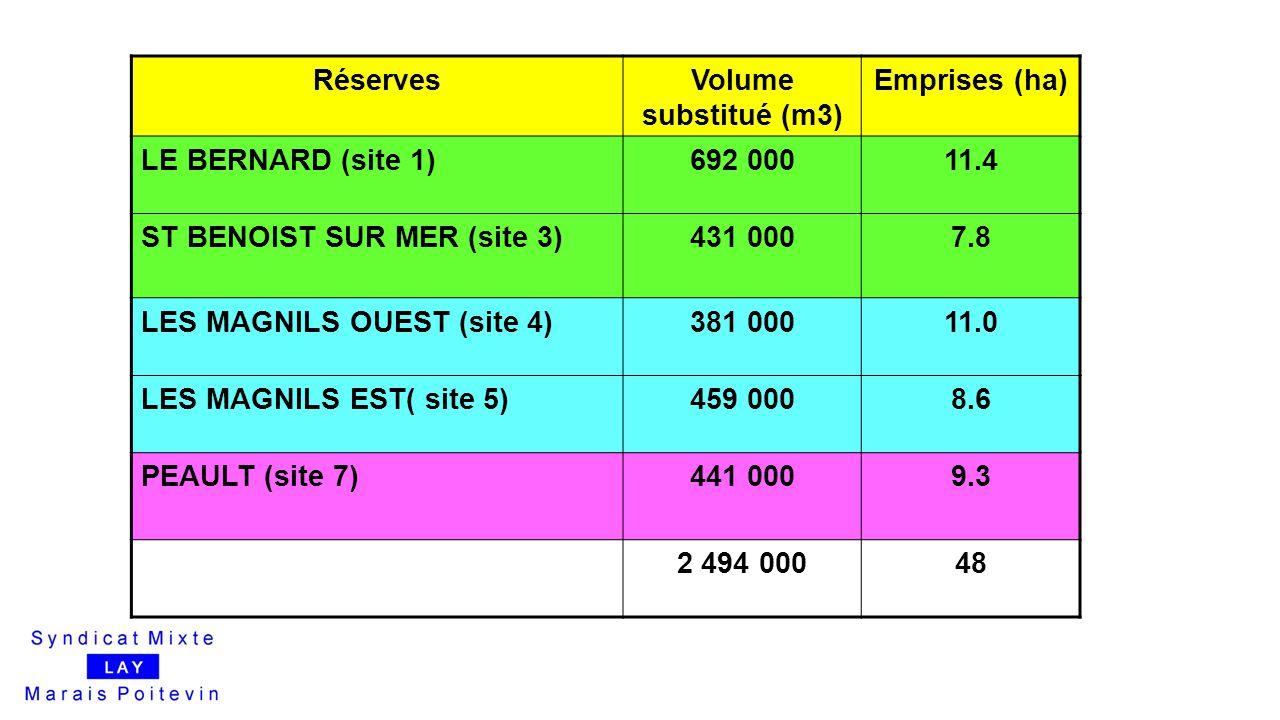 ST BENOIST SUR MER (site 3) 431 000 7.8 LES MAGNILS OUEST (site 4)
