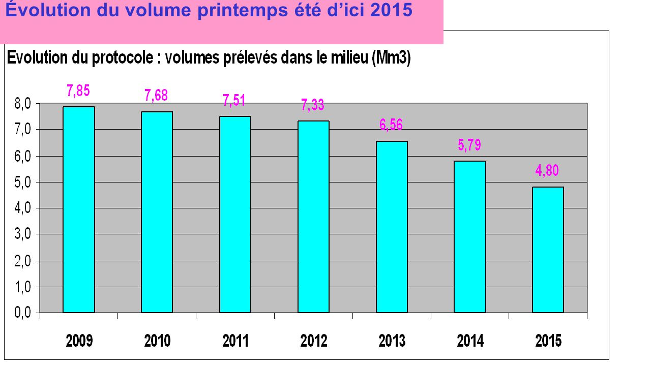 Évolution du volume printemps été d'ici 2015