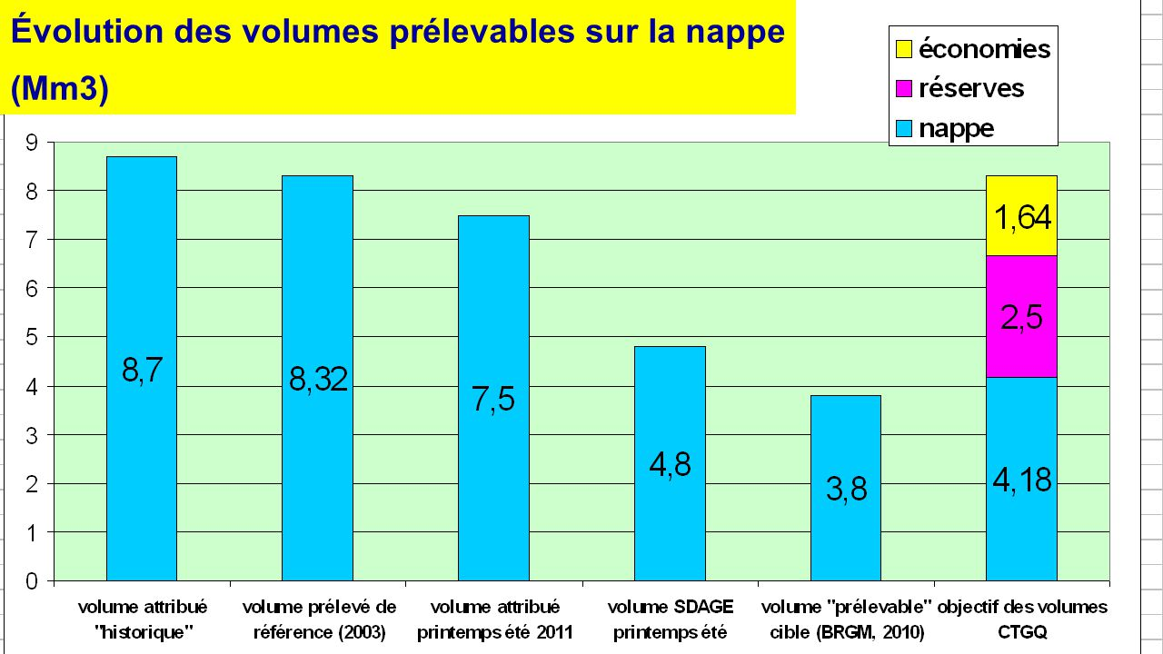Évolution des volumes prélevables sur la nappe (Mm3)