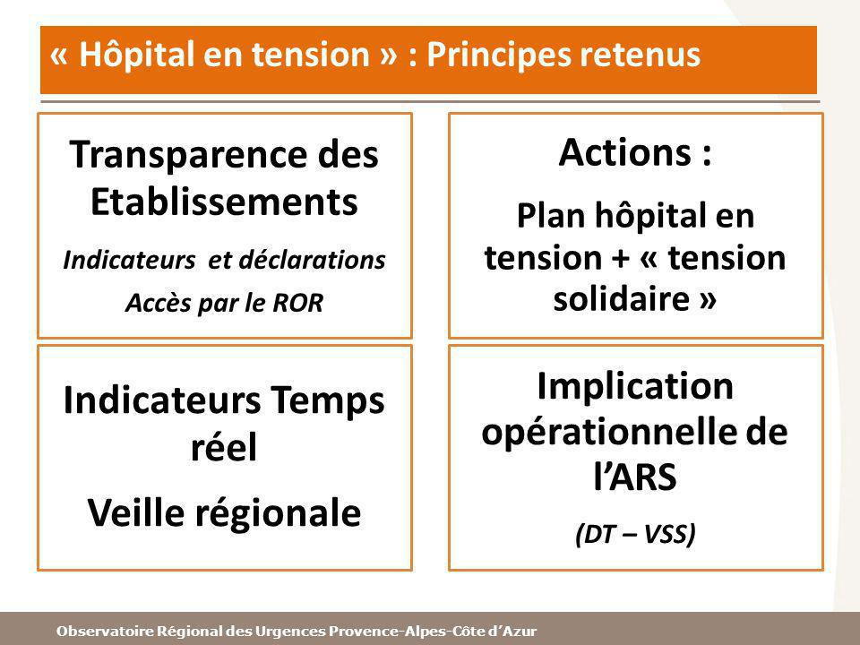 « Hôpital en tension » : Principes retenus