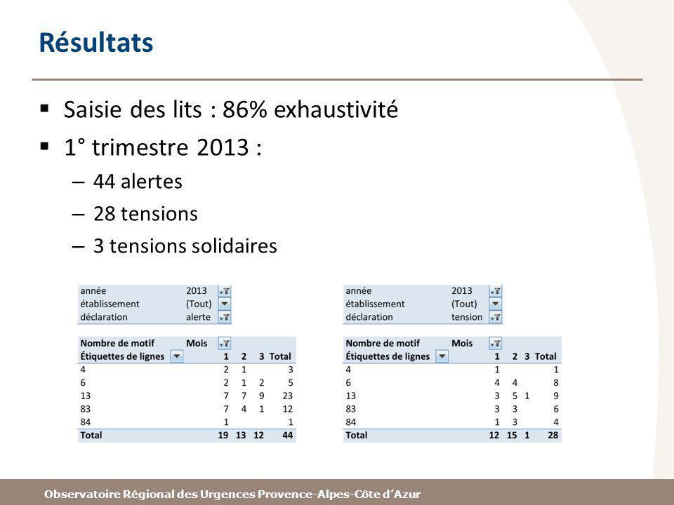 Résultats Saisie des lits : 86% exhaustivité 1° trimestre 2013 :