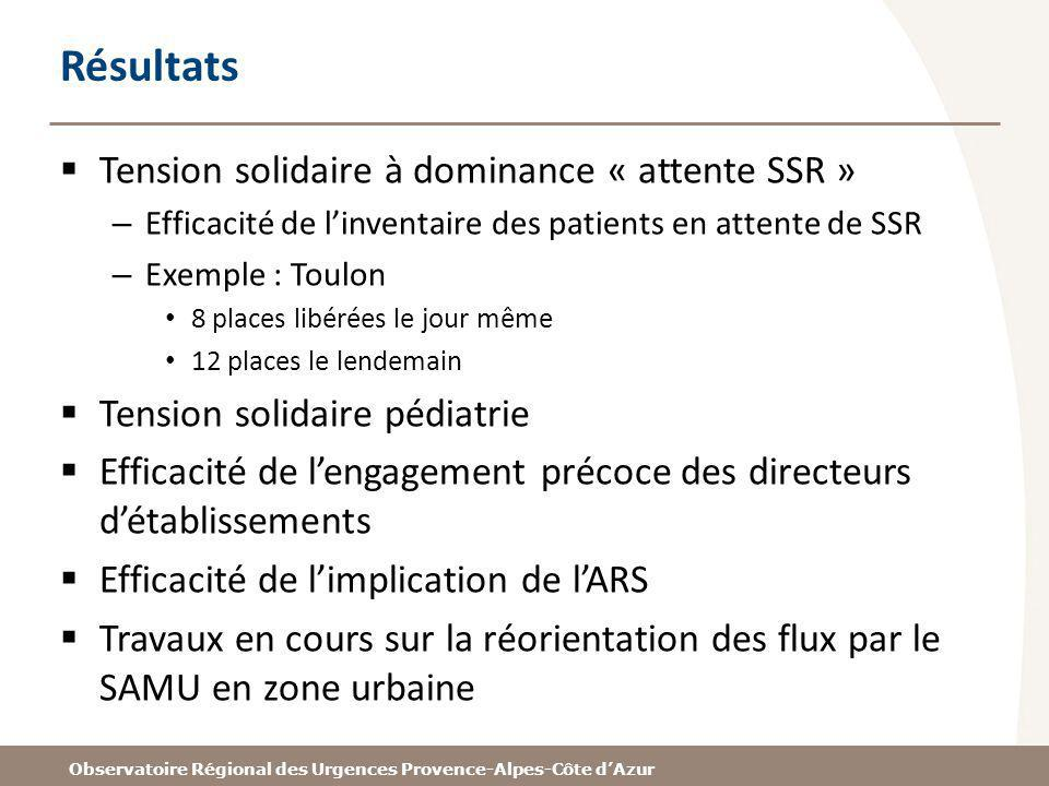 Résultats Tension solidaire à dominance « attente SSR »