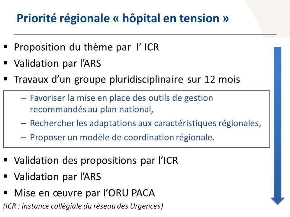 Priorité régionale « hôpital en tension »
