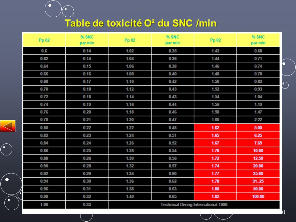 Table de toxicité O² du SNC /min