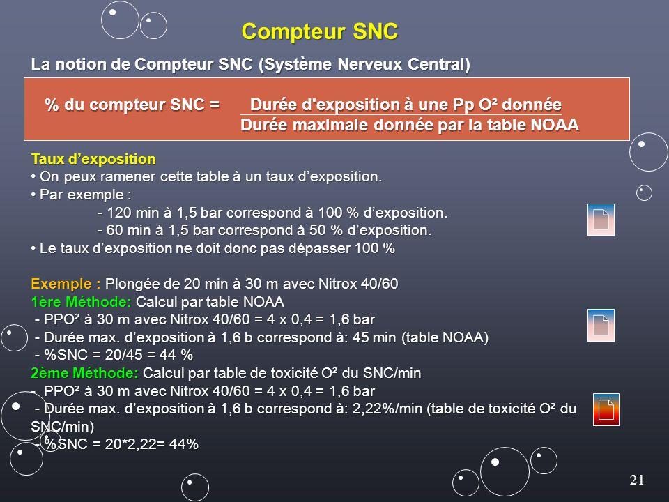 Compteur SNC La notion de Compteur SNC (Système Nerveux Central)